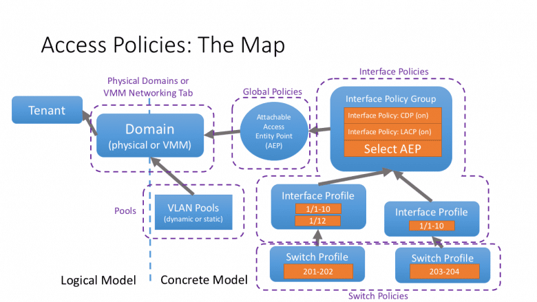 access policies and local